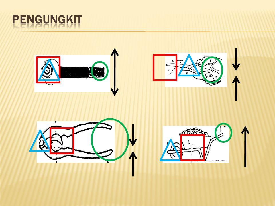  Pengungkit terdiri dari tiga bagian,yaitu:  Titik Tumpu disebut juga dengan titik fulkrum, yaitu titik tempat batang ditumpu atau diputar.