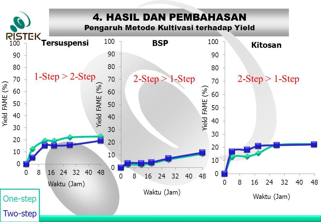 www.ristek.go.id 4. HASIL DAN PEMBAHASAN Pengaruh Metode Kultivasi terhadap Yield 1-Step > 2-Step 2-Step > 1-Step One-step Two-step