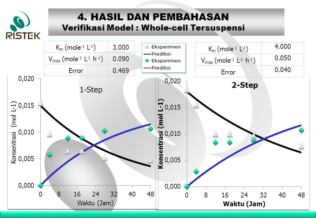 www.ristek.go.id K m (mole -1 L -1 )3.000 V max (mole -1 L -1 h -1 )0.090 Error0.469 4. HASIL DAN PEMBAHASAN Verifikasi Model : Whole-cell Tersuspensi