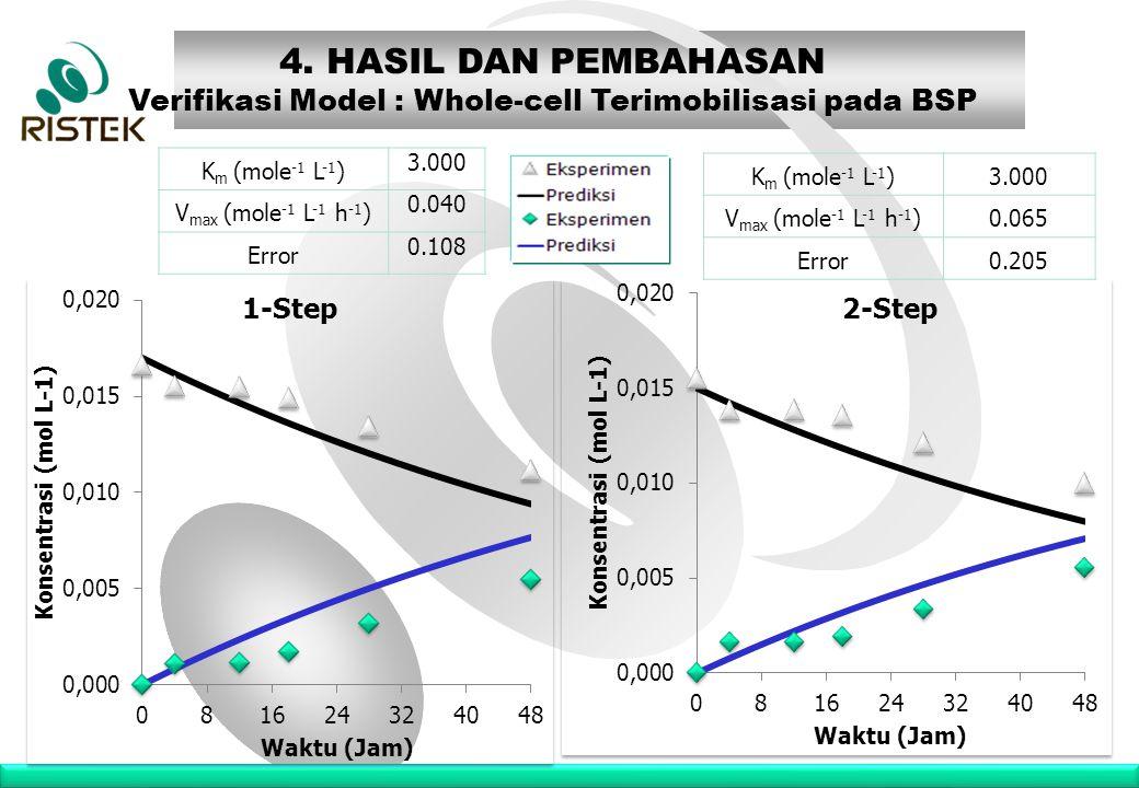 www.ristek.go.id K m (mole -1 L -1 ) 3.000 V max (mole -1 L -1 h -1 ) 0.040 Error 0.108 4. HASIL DAN PEMBAHASAN Verifikasi Model : Whole-cell Terimobi