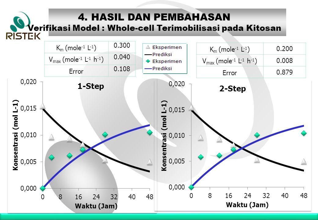 www.ristek.go.id K m (mole -1 L -1 ) 0.300 V max (mole -1 L -1 h -1 ) 0.040 Error 0.108 4. HASIL DAN PEMBAHASAN Verifikasi Model : Whole-cell Terimobi