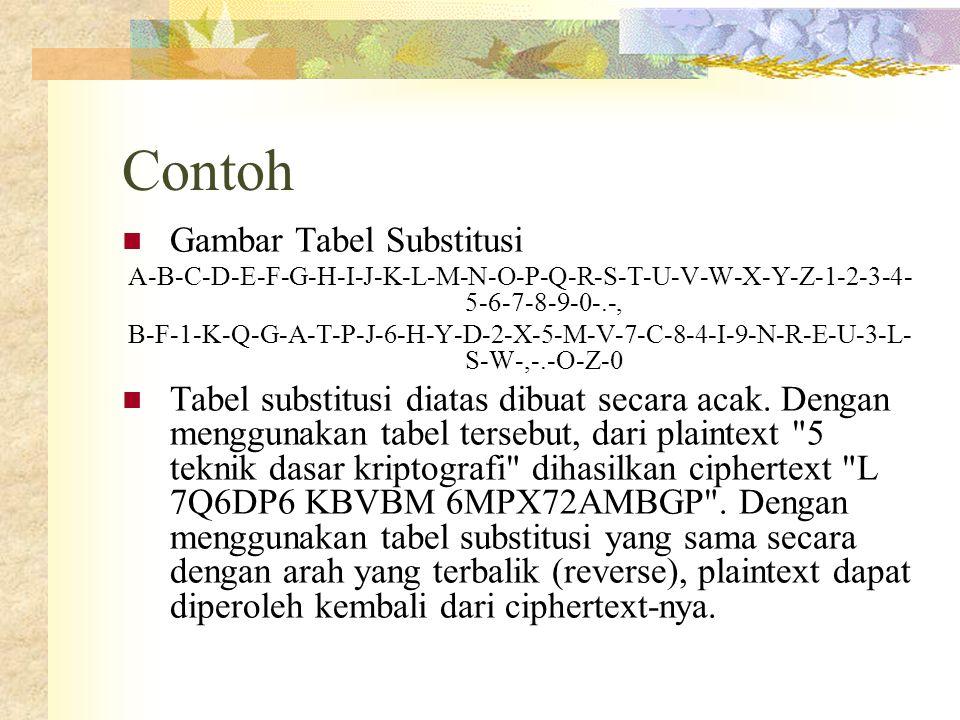 Contoh  Gambar Tabel Substitusi A-B-C-D-E-F-G-H-I-J-K-L-M-N-O-P-Q-R-S-T-U-V-W-X-Y-Z-1-2-3-4- 5-6-7-8-9-0-.-, B-F-1-K-Q-G-A-T-P-J-6-H-Y-D-2-X-5-M-V-7-