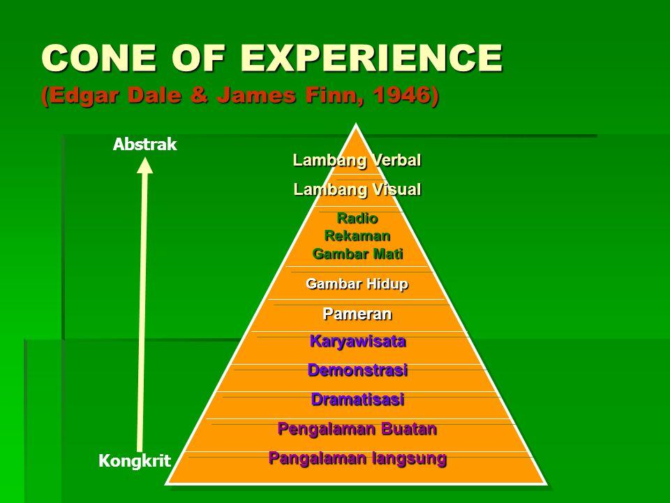 CONE OF EXPERIENCE (Edgar Dale & James Finn, 1946) Lambang Verbal Lambang Visual RadioRekaman Gambar Mati Gambar Hidup Pameran Karyawisata Demonstrasi Dramatisasi Pengalaman Buatan Pangalaman langsung Kongkrit Abstrak
