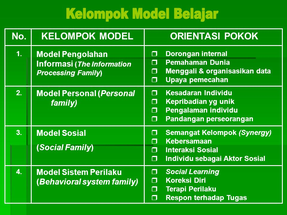 No.KELOMPOK MODELORIENTASI POKOK 1. Model Pengolahan Informasi (The Information Processing Family)  Dorongan internal  Pemahaman Dunia  Menggali &