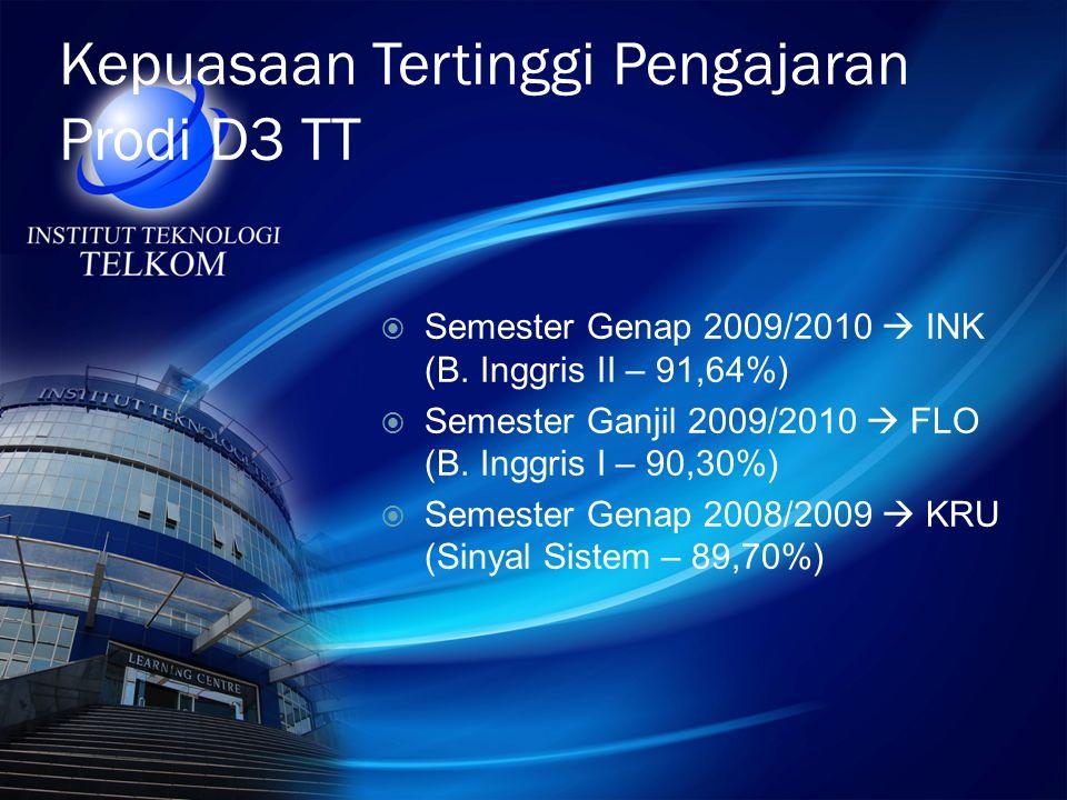 Kepuasaan Tertinggi Pengajaran Prodi D3 TT  Semester Genap 2009/2010  INK (B.