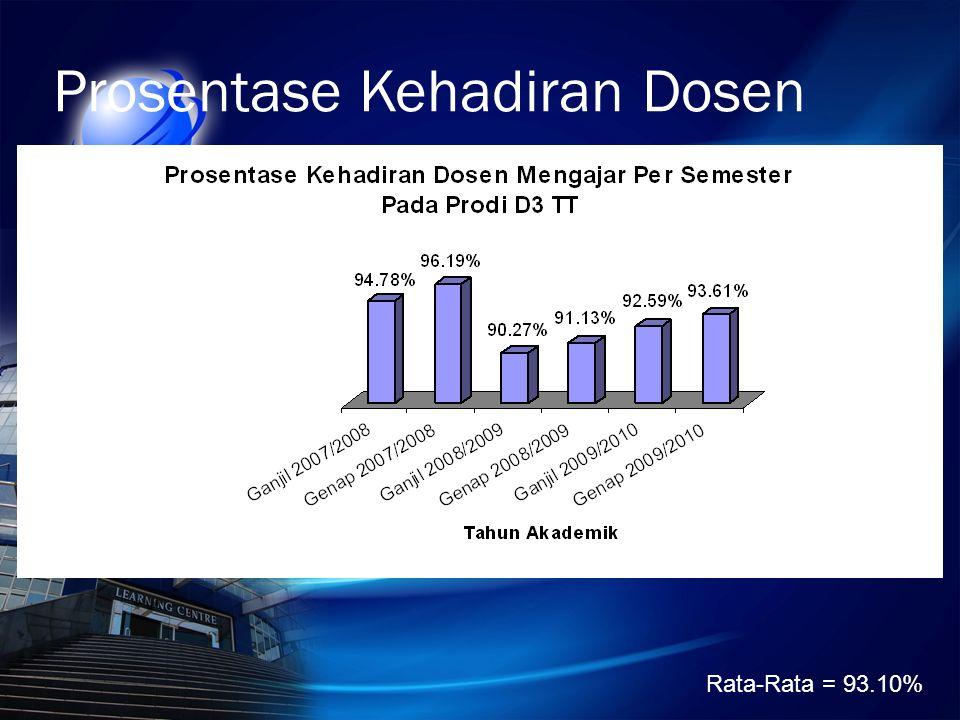 Prosentase Kehadiran Dosen Rata-Rata = 93.10%