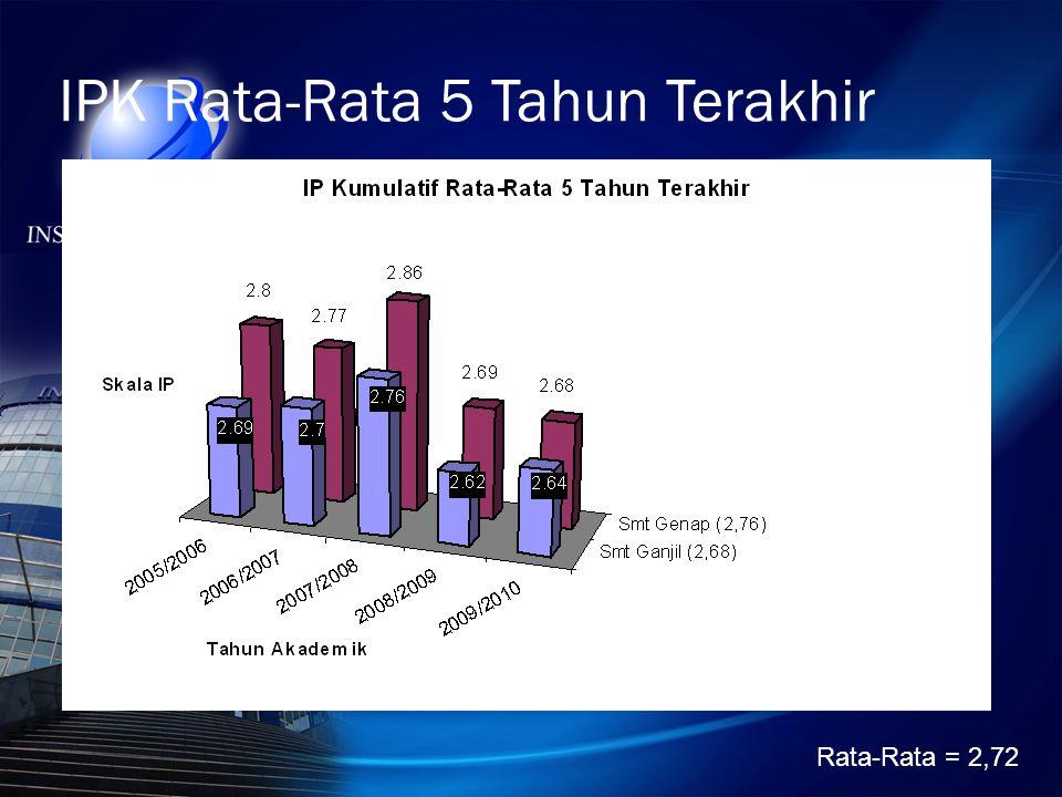 IPK Rata-Rata 5 Tahun Terakhir Rata-Rata = 2,72
