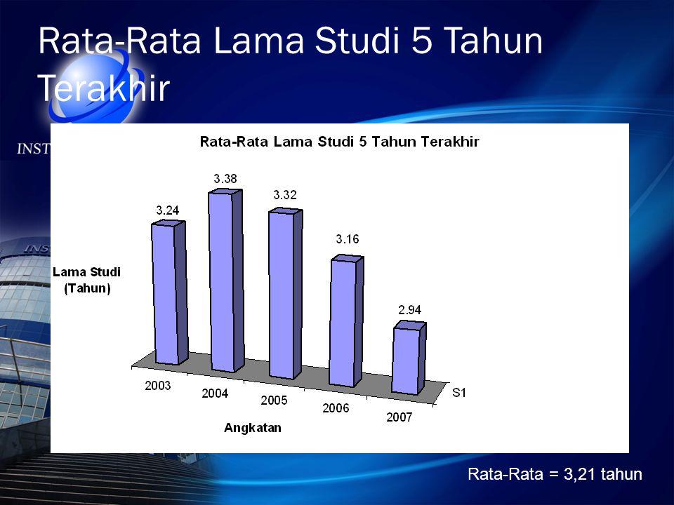 Rata-Rata Lama Studi 5 Tahun Terakhir Rata-Rata = 3,21 tahun