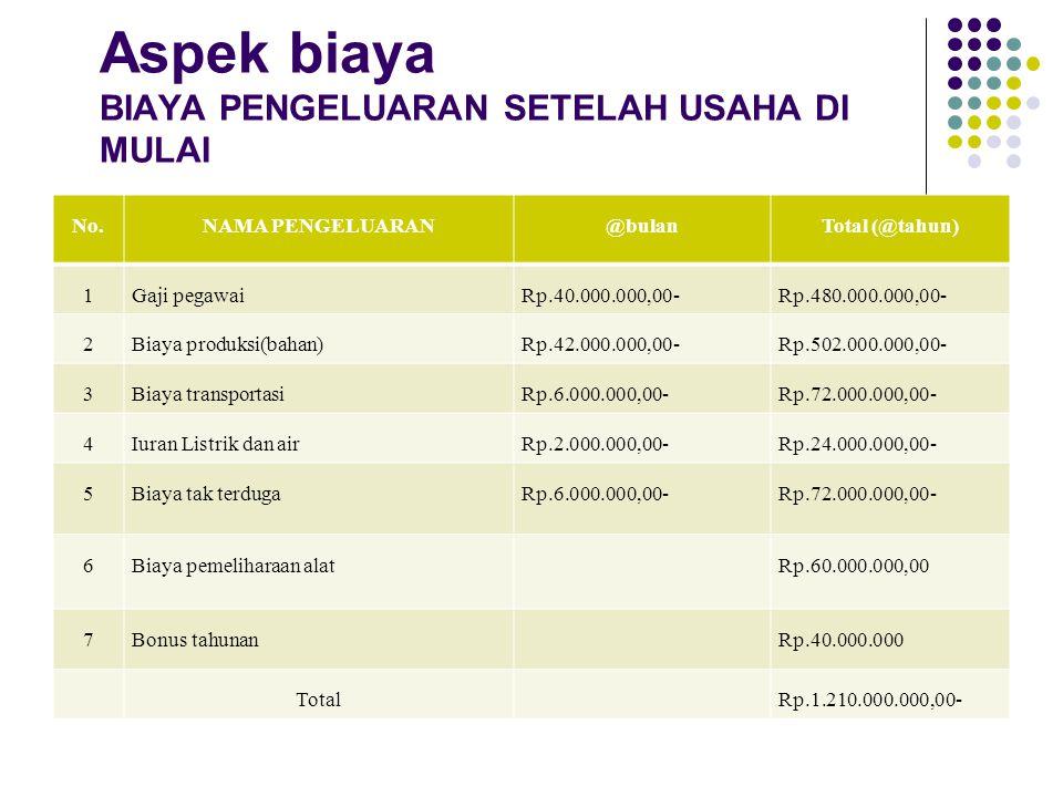 Aspek biaya BIAYA PENGELUARAN SETELAH USAHA DI MULAI No.NAMA PENGELUARAN@bulanTotal (@tahun) 1Gaji pegawaiRp.40.000.000,00-Rp.480.000.000,00- 2Biaya p