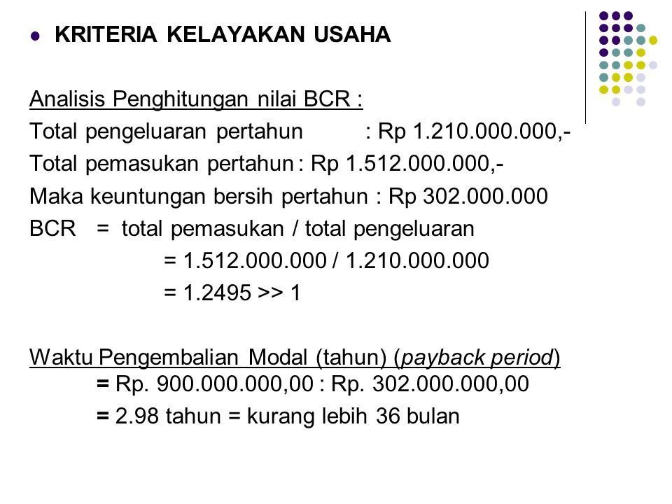  KRITERIA KELAYAKAN USAHA Analisis Penghitungan nilai BCR : Total pengeluaran pertahun : Rp 1.210.000.000,- Total pemasukan pertahun: Rp 1.512.000.00
