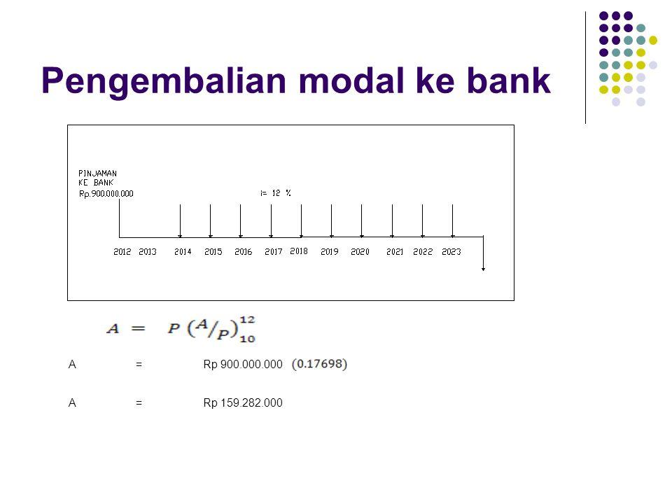 Pengembalian modal ke bank A=Rp 900.000.000 A=Rp 159.282.000