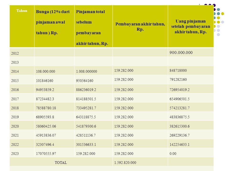 Tahun Bunga (12% dari pinjaman awal tahun ) Rp. Pinjaman total sebelum pembayaran akhir tahun, Rp. Pembayaran akhir tahun, Rp. Uang pinjaman setelah p