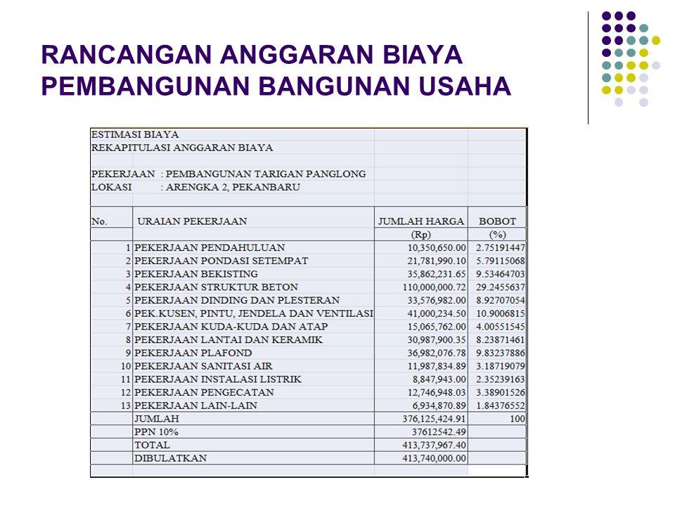 Kesimpulan lanjutan  Perkiraan penghasilan yang akan diperoleh setiap tahunnya yaitu Rp 302.000.000,00 dengan asumsi penghasilan perbulan yaitu Rp.