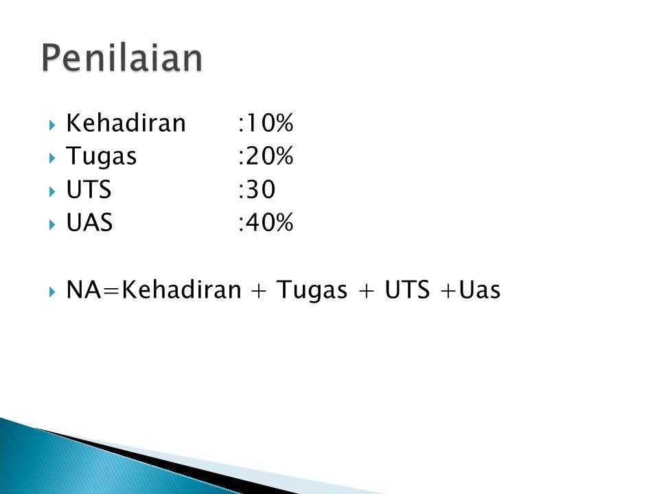  Kehadiran:10%  Tugas:20%  UTS:30  UAS:40%  NA=Kehadiran + Tugas + UTS +Uas