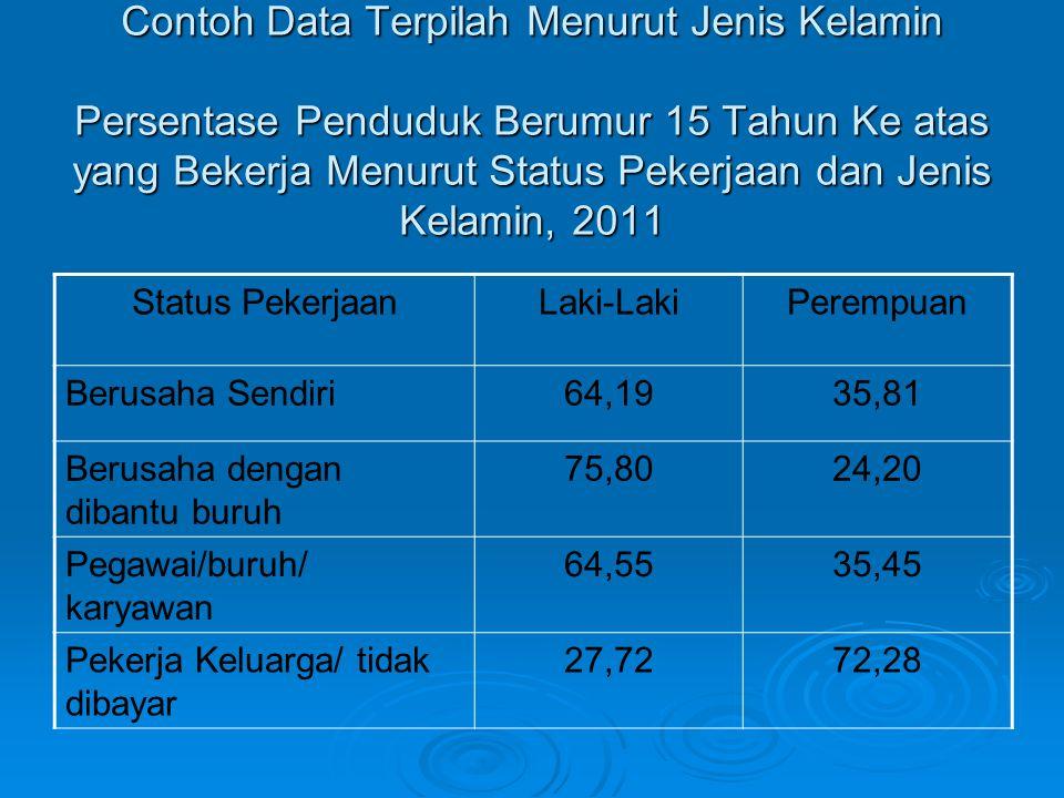Contoh Data Terpilah Menurut Jenis Kelamin Persentase Penduduk Berumur 15 Tahun Ke atas yang Bekerja Menurut Status Pekerjaan dan Jenis Kelamin, 2011