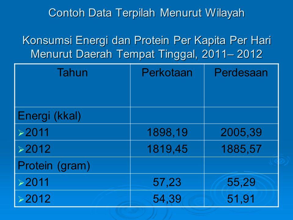 Contoh Data Terpilah Menurut Wilayah Konsumsi Energi dan Protein Per Kapita Per Hari Menurut Daerah Tempat Tinggal, 2011– 2012 TahunPerkotaanPerdesaan