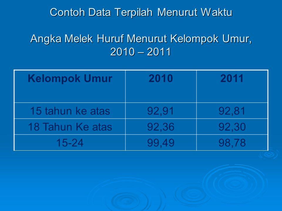 Contoh Data Terpilah Menurut Waktu Angka Melek Huruf Menurut Kelompok Umur, 2010 – 2011 Kelompok Umur20102011 15 tahun ke atas92,9192,81 18 Tahun Ke a