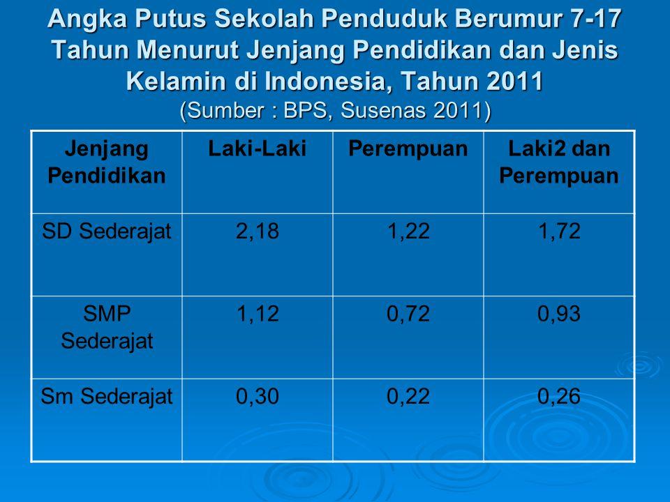 Angka Putus Sekolah Penduduk Berumur 7-17 Tahun Menurut Jenjang Pendidikan dan Jenis Kelamin di Indonesia, Tahun 2011 (Sumber : BPS, Susenas 2011) Jen