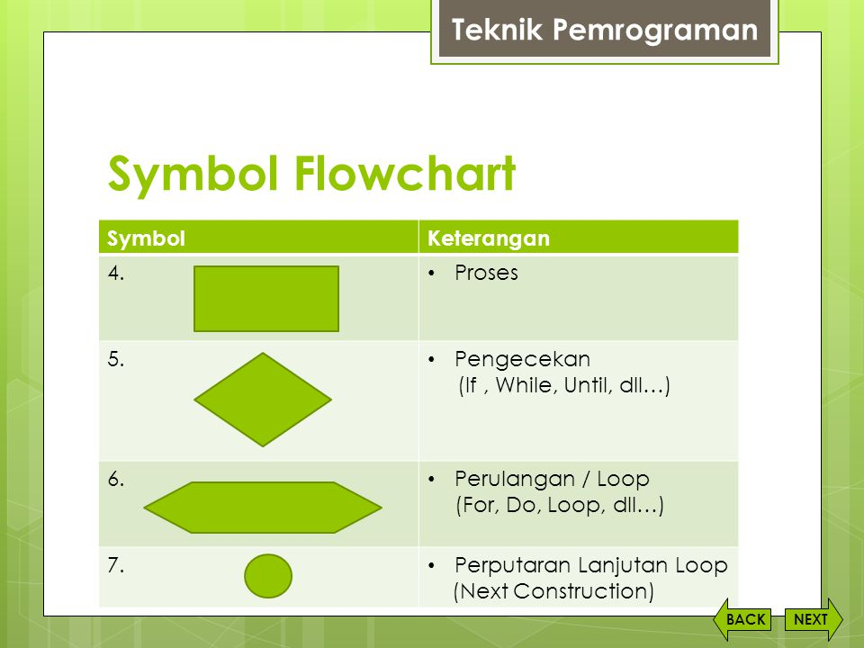Symbol Flowchart SymbolKeterangan 4.• Proses 5. • Pengecekan (If, While, Until, dll…) 6.