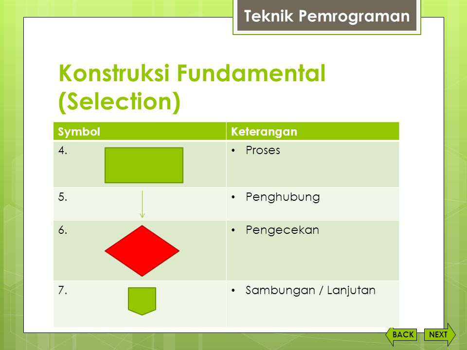 Konstruksi Fundamental (Selection) NEXTBACK SymbolKeterangan 4.