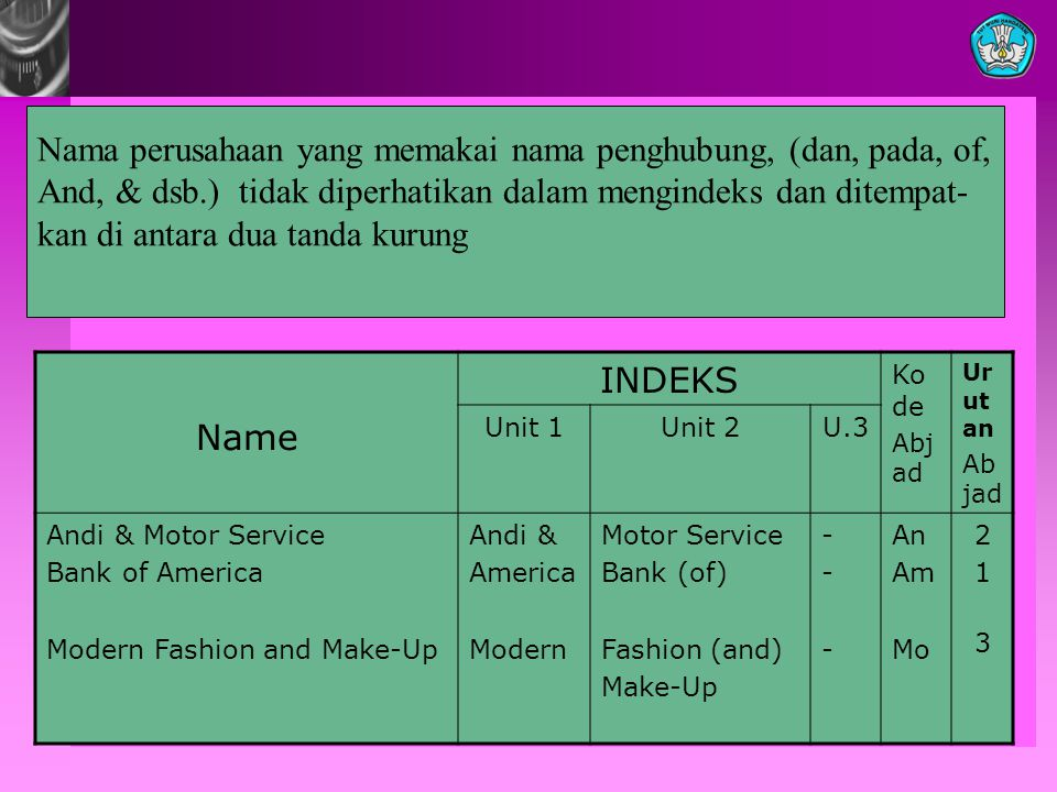 Name INDEKS Ko de Abj ad Ur ut an Ab jad Unit 1Unit 2U.3 Andi & Motor Service Bank of America Modern Fashion and Make-Up Andi & America Modern Motor Service Bank (of) Fashion (and) Make-Up ------ An Am Mo 21 321 3 Nama perusahaan yang memakai nama penghubung, (dan, pada, of, And, & dsb.) tidak diperhatikan dalam mengindeks dan ditempat- kan di antara dua tanda kurung