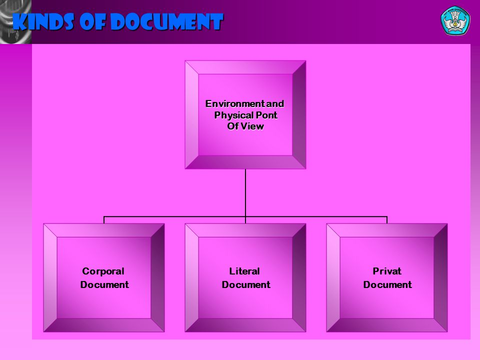 Environment and Physical Pont Of View Corporal Document Literal Document Privat Document KINDS OF DOCUMENT