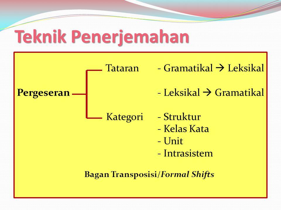 Teknik Penerjemahan  Modulasi (Pergeseran Makna)  Adanya pergeseran struktur seperti yang terjadi pada teknik transposisi, melibatkan perubahan yang menyangkut pergeseran makna, karena terjadi juga perubahan perspektif, sudut pandang atau segi maknawi yang lain.