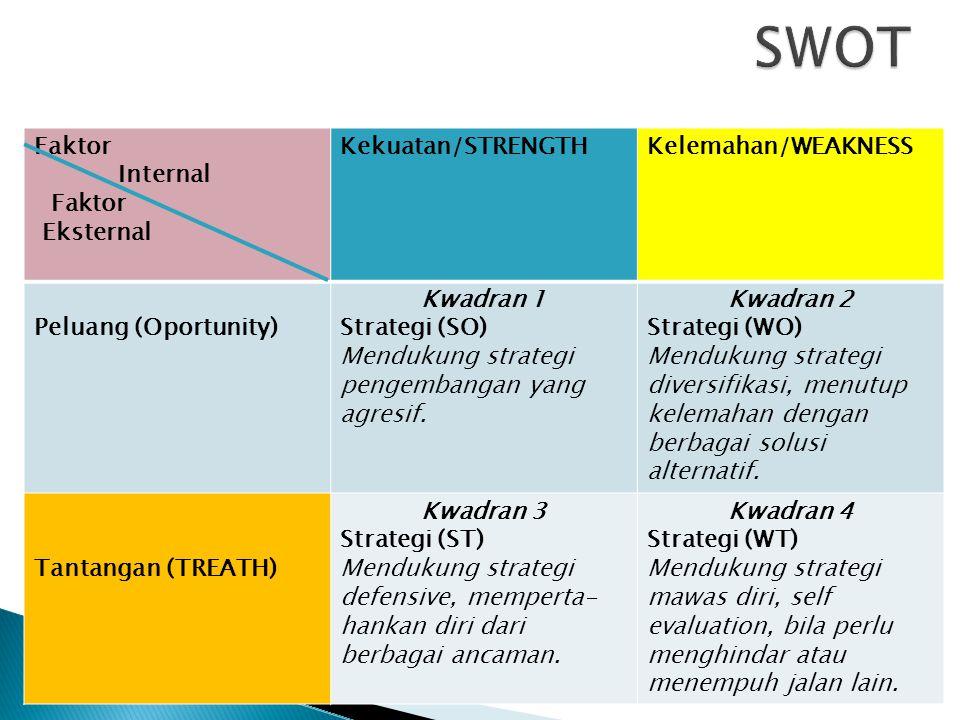 Faktor Internal Faktor Eksternal Kekuatan/STRENGTHKelemahan/WEAKNESS Peluang (Oportunity) Kwadran 1 Strategi (SO) Mendukung strategi pengembangan yang agresif.