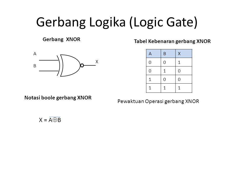 Gerbang Logika (Logic Gate) Tabel Kebenaran gerbang XNOR Pewaktuan Operasi gerbang XNOR Gerbang XNOR Notasi boole gerbang XNOR X = A  B A B X