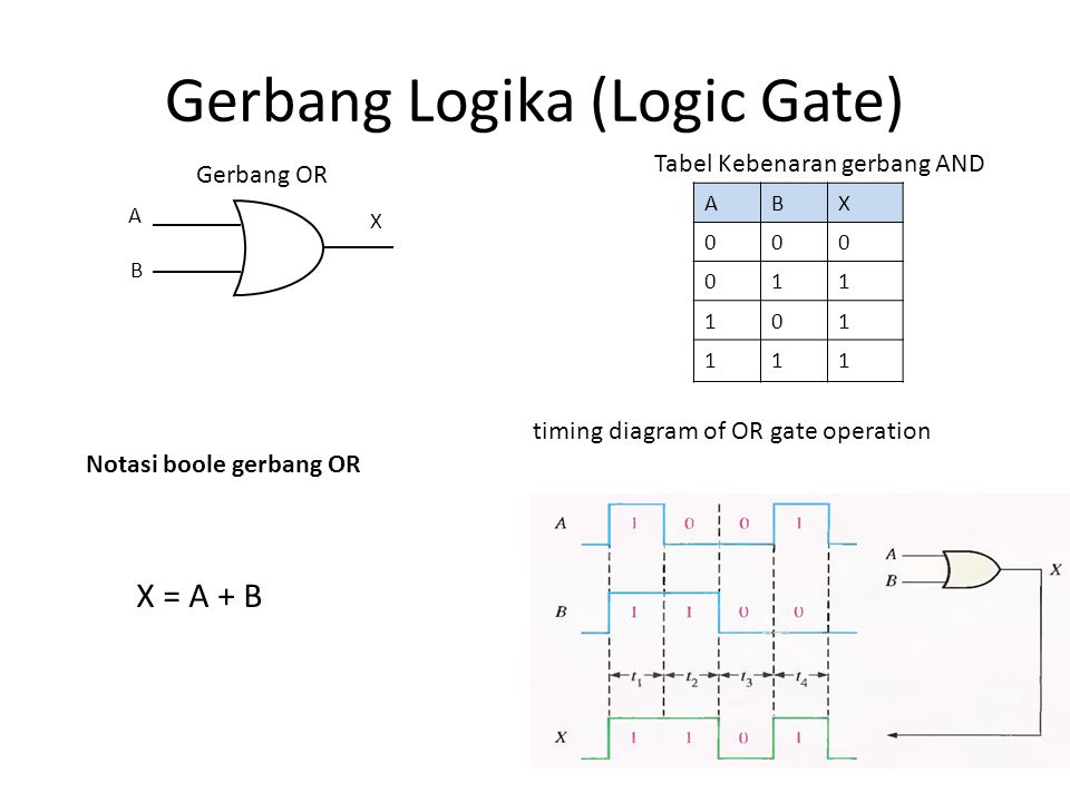 Gerbang Logika (Logic Gate) A B Gerbang OR Tabel Kebenaran gerbang AND X timing diagram of OR gate operation Notasi boole gerbang OR X = A + B