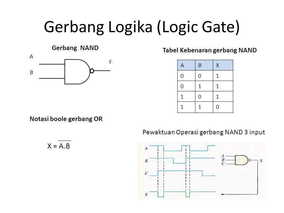 Gerbang Logika (Logic Gate) A B F Tabel Kebenaran gerbang NAND Pewaktuan Operasi gerbang NAND 3 input Gerbang NAND Notasi boole gerbang OR X = A.B