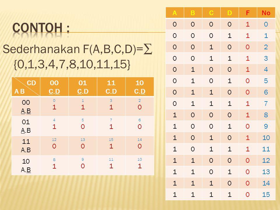 Sederhanakan F(A,B,C,D)=∑ {0,1,3,4,7,8,10,11,15} ABCDFNo 000010 000111 001002 001113 010014 010105 011006 011117 100018 100109 1010110 1011111 1100012