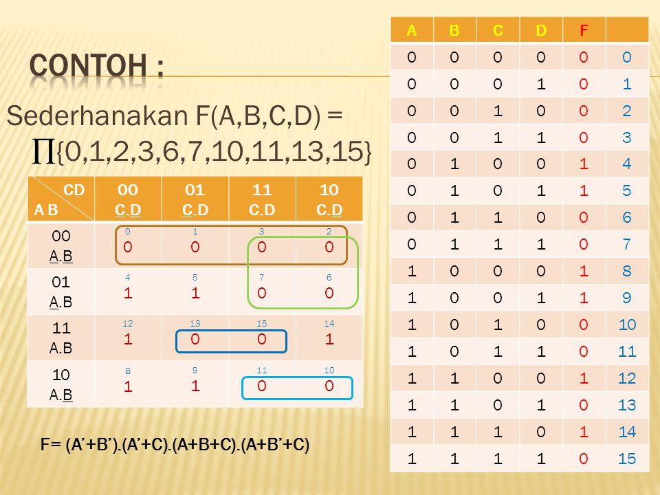 Sederhanakan F(A,B,C,D) = ∏{0,1,2,3,6,7,10,11,13,15} ABCDF 000000 000101 001002 001103 010014 010115 011006 011107 100018 100119 1010010 1011011 1100112 1101013 1110114 1111015 CD A B 00 C.D 01 C.D 11 C.D 10 C.D 00 A.B 0000 1010 3030 2020 01 A.B 4141 5151 7070 6060 11 A.B 12 1 13 0 15 0 14 1 10 A.B 8181 9191 11 0 10 0 F= (A'+B').(A'+C).(A+B+C).(A+B'+C)