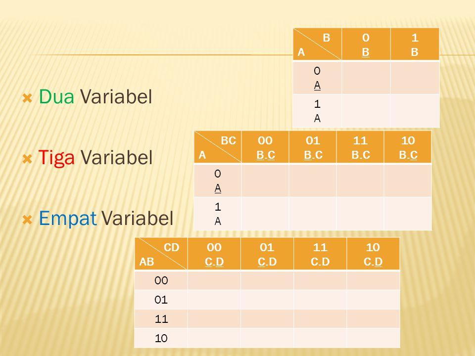  Dua Variabel  Tiga Variabel  Empat Variabel B A 0B0B 1B1B 0A0A 1A1A BC A 00 B.C 01 B.C 11 B.C 10 B.C 0A0A 1A1A CD AB 00 C.D 01 C.D 11 C.D 10 C.D 0