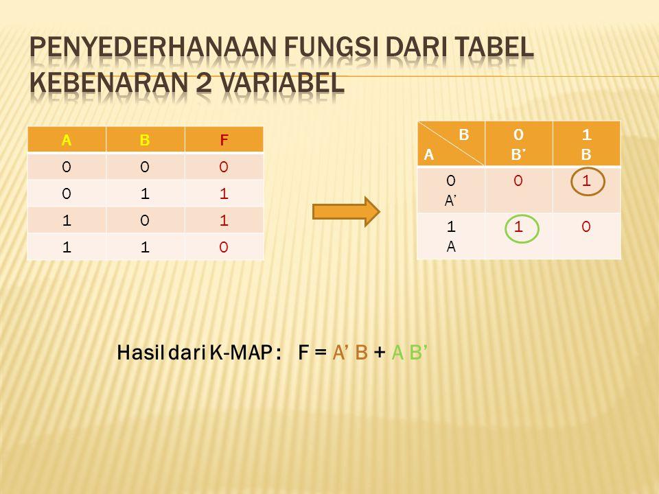 ABF 000 011 101 110 A 0 B' 1B1B 0 A' 01 1A1A 10 Hasil dari K-MAP : F = A' B + A B'
