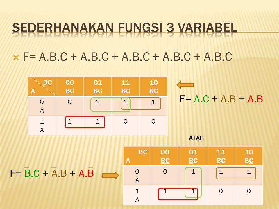 F= A.B.C + A.B.C + A.B.C + A.B.C + A.B.C BC A 00 BC 01 BC 11 BC 10 BC 0A0A 0111 1A1A 1100 A 00 BC 01 BC 11 BC 10 BC 0A0A 0111 1A1A 1100 ATAU F= A.C + A.B + A.B F= B.C + A.B + A.B