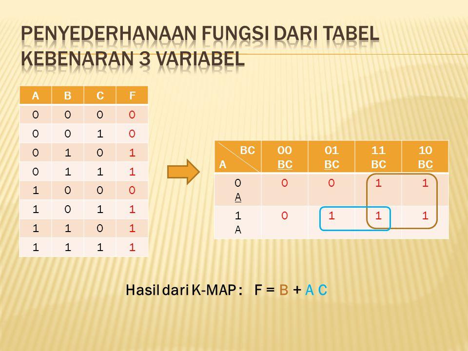 ABCF 0000 0010 0101 0111 1000 1011 1101 1111 BC A 00 BC 01 BC 11 BC 10 BC 0A0A 0011 1A1A 0111 Hasil dari K-MAP : F = B + A C