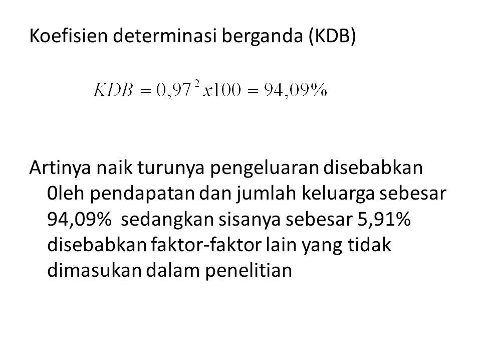 Koefisien determinasi berganda (KDB) Artinya naik turunya pengeluaran disebabkan 0leh pendapatan dan jumlah keluarga sebesar 94,09% sedangkan sisanya sebesar 5,91% disebabkan faktor-faktor lain yang tidak dimasukan dalam penelitian