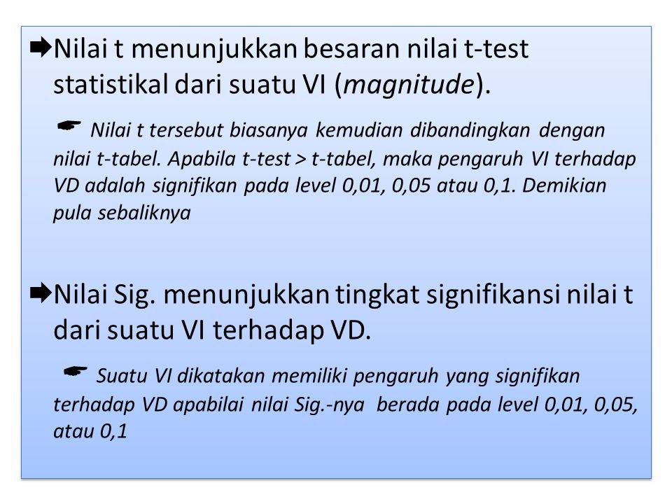  Nilai t menunjukkan besaran nilai t-test statistikal dari suatu VI (magnitude).