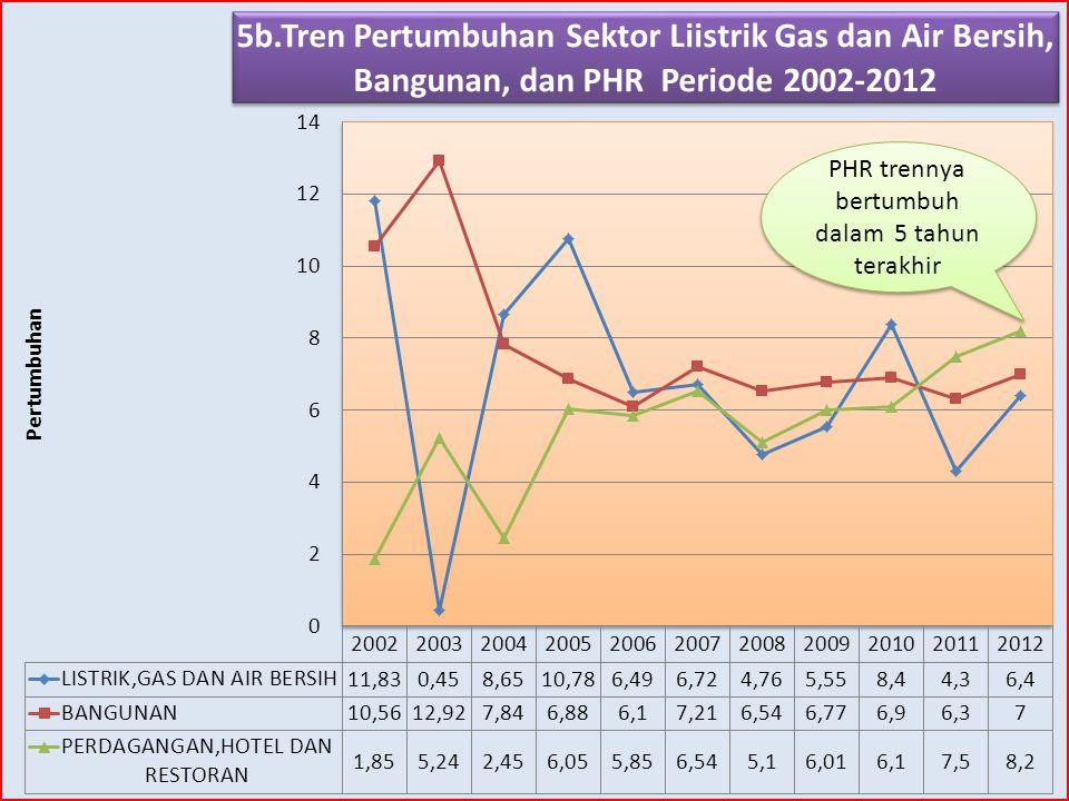 PHR trennya bertumbuh dalam 5 tahun terakhir