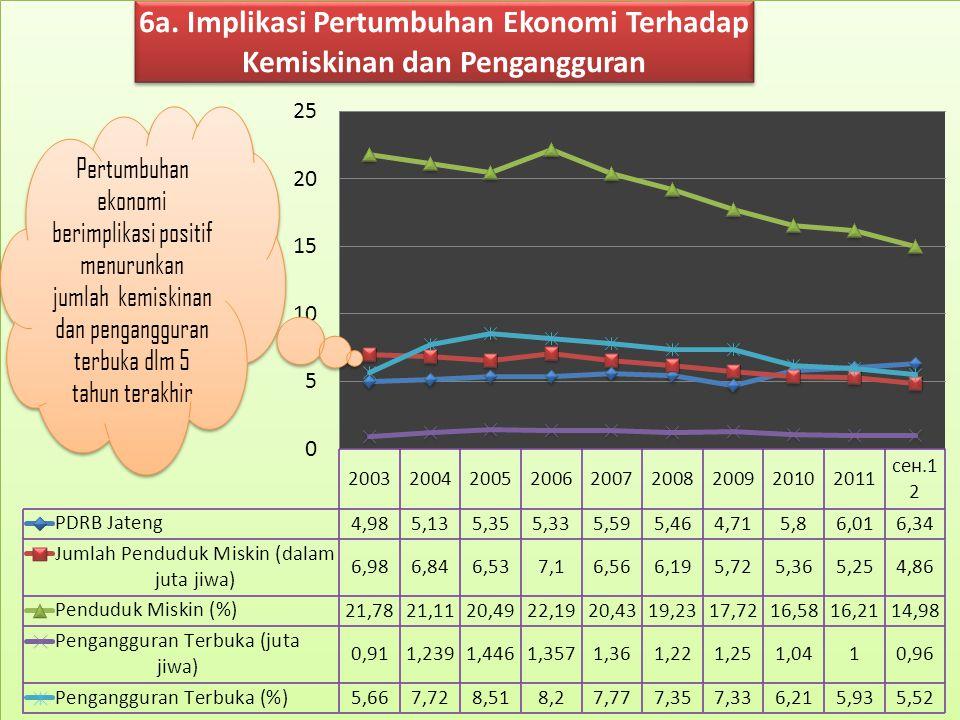 Pertumbuhan ekonomi berimplikasi positif menurunkan jumlah kemiskinan dan pengangguran terbuka dlm 5 tahun terakhir