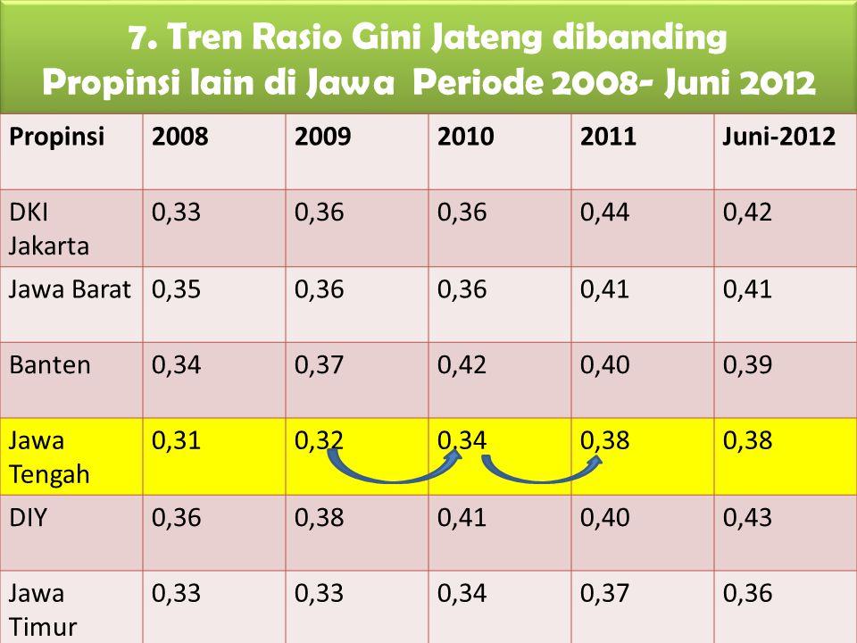 7. Tren Rasio Gini Jateng dibanding Propinsi lain di Jawa Periode 2008- Juni 2012 Propinsi2008200920102011Juni-2012 DKI Jakarta 0,330,36 0,440,42 Jawa