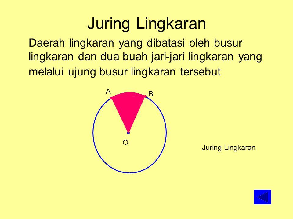 Juring Lingkaran Daerah lingkaran yang dibatasi oleh busur lingkaran dan dua buah jari-jari lingkaran yang melalui ujung busur lingkaran tersebut O A Juring Lingkaran B