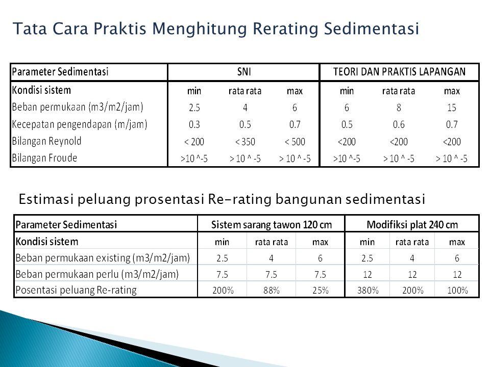 Tata Cara Praktis Menghitung Rerating Sedimentasi Estimasi peluang prosentasi Re-rating bangunan sedimentasi