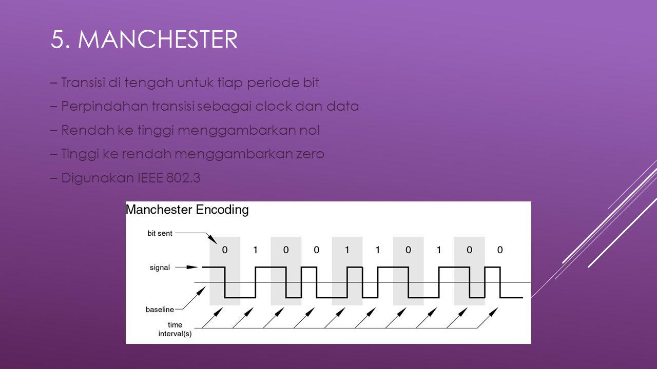 5. MANCHESTER – Transisi di tengah untuk tiap periode bit – Perpindahan transisi sebagai clock dan data – Rendah ke tinggi menggambarkan nol – Tinggi