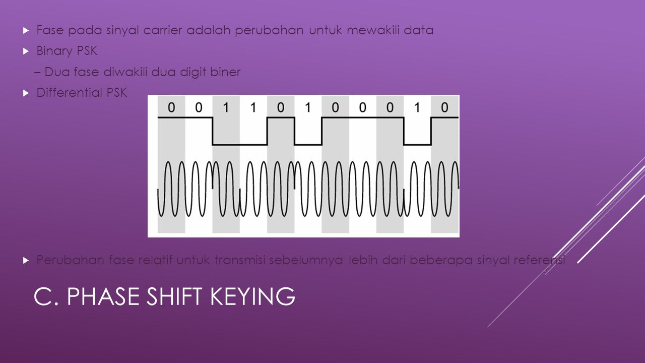 C. PHASE SHIFT KEYING  Fase pada sinyal carrier adalah perubahan untuk mewakili data  Binary PSK – Dua fase diwakili dua digit biner  Differential