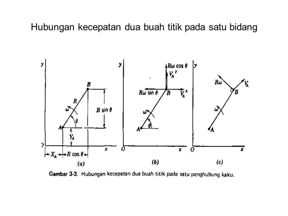 Hubungan kecepatan dua buah titik pada satu bidang