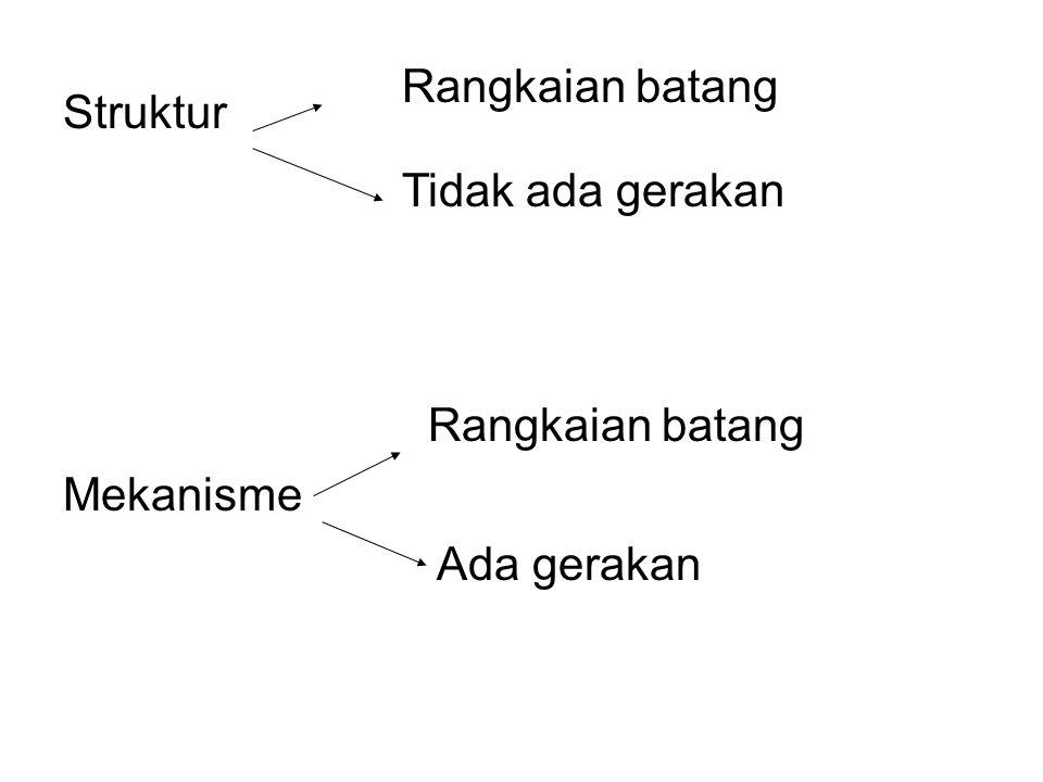 Struktur Mekanisme Rangkaian batang Tidak ada gerakan Rangkaian batang Ada gerakan