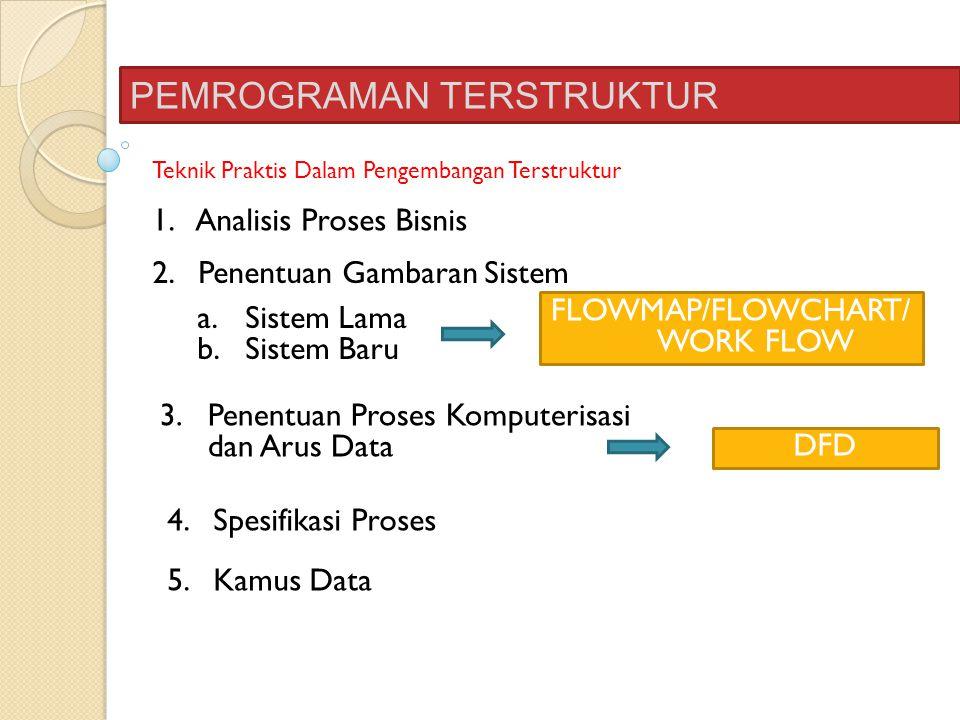 PEMROGRAMAN TERSTRUKTUR Teknik Praktis Dalam Pengembangan Terstruktur 1. Analisis Proses Bisnis 2. Penentuan Gambaran Sistem a.Sistem Lama b.Sistem Ba