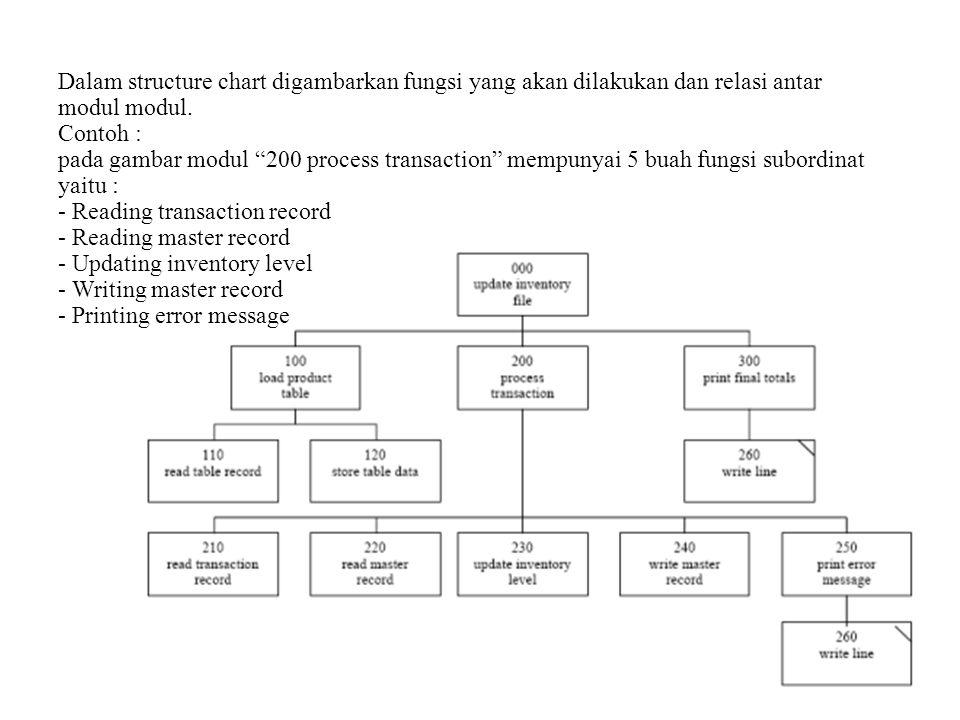 Dalam structure chart digambarkan fungsi yang akan dilakukan dan relasi antar modul modul.